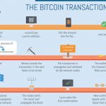 bitcoin transactions